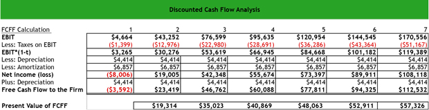 What is a Discounted Cash Flow (DCF) Analysis? - Definition ...