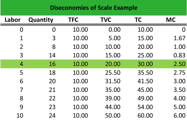 Diseconomies of Scale Example