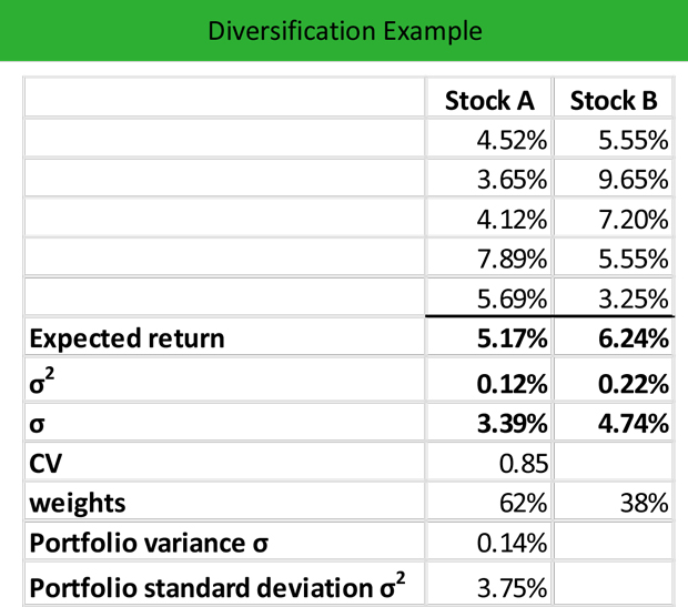 Diversification Example