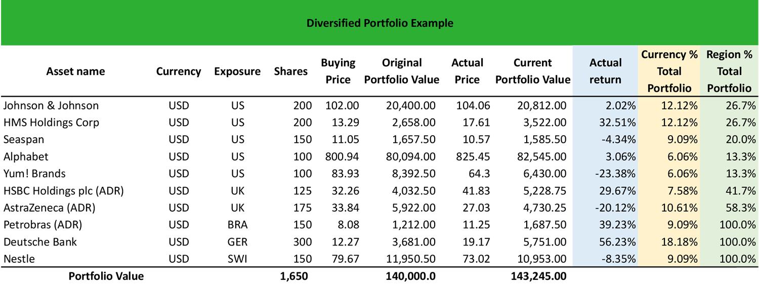 what is a diversified portfolio? - definition | meaning | example
