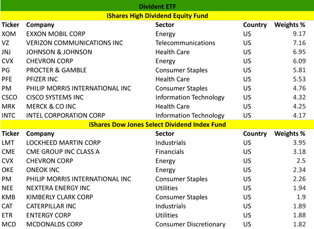 Dividend ETF Example