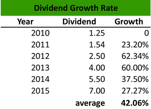 Dividend Growth Rate Example
