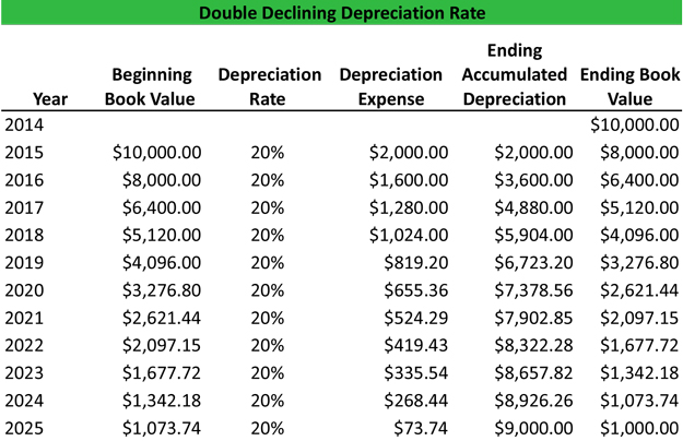 Double Declining Depreciation Example