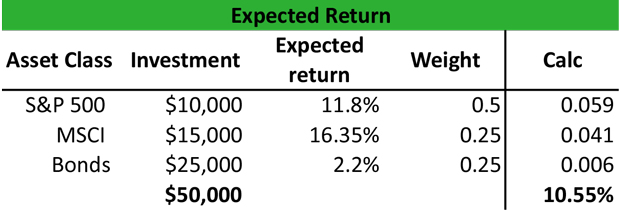Expected Returns Definition