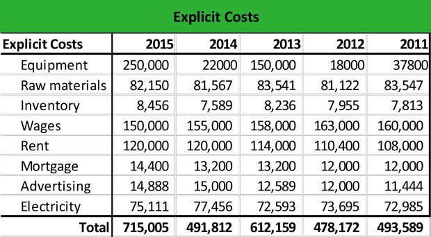 What Is An Explicit Cost Definition Meaning Example