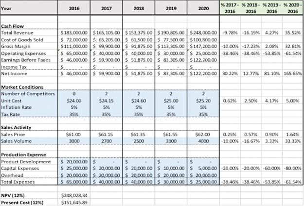 how to create a financial model in excel