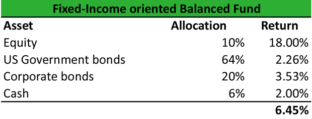 Fixed Income Balanced Fund