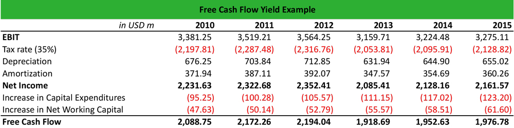What is Free Cash Flow Yield? - Definition | Meaning | Example