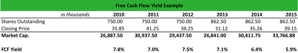 Free Cash Flow Yield Meaning