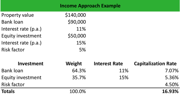 Income Approach Example