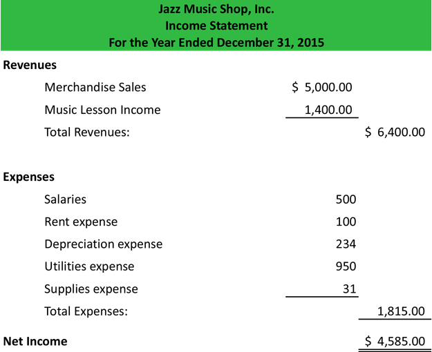 Income Statement Definition Meaning – Simple Profit and Loss Statement Excel