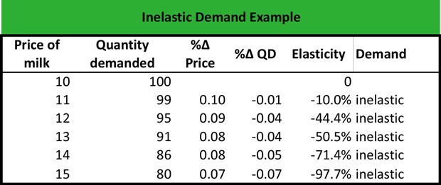What Is Inelastic Demand Definition Meaning Example