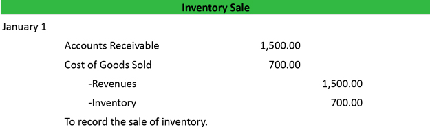 What Is A Sales Journal Definition Meaning Example - Invoice journal entry example
