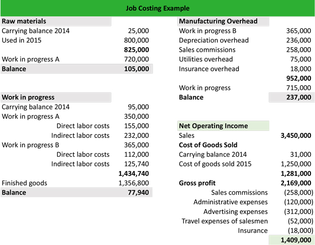 Job Costing Meaning