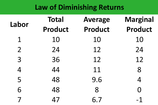 Law of Diminishing Returns Definition