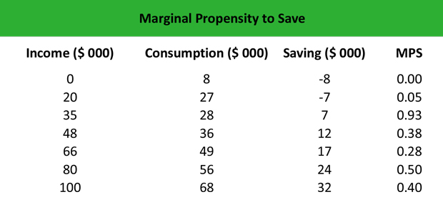 What is Marginal Propensity to Save (MPS)? - Definition | Meaning ...