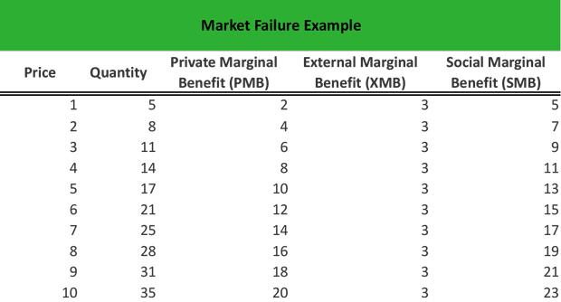 Market Failure Example