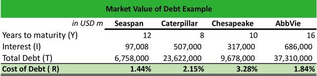 Market Value of Debt Example