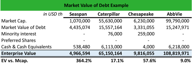 Market Value of Debt Meaning