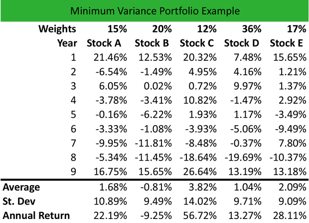 Minimum Variance Portfolio Example