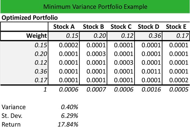 Minimum Variance Portfolio Formula