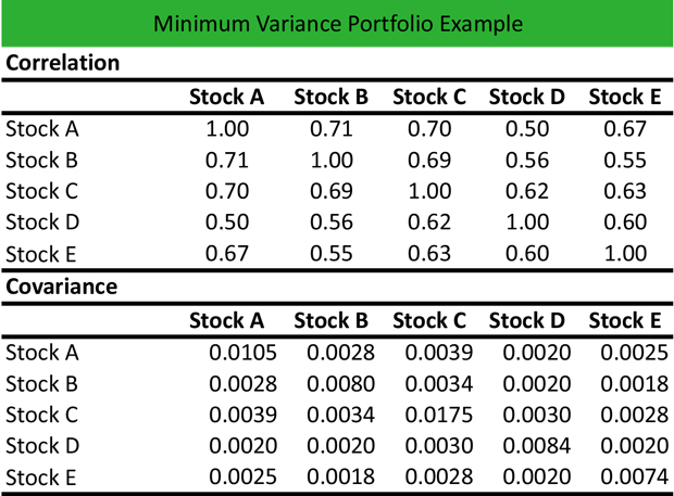 Minimum Variance Portfolio Meaning