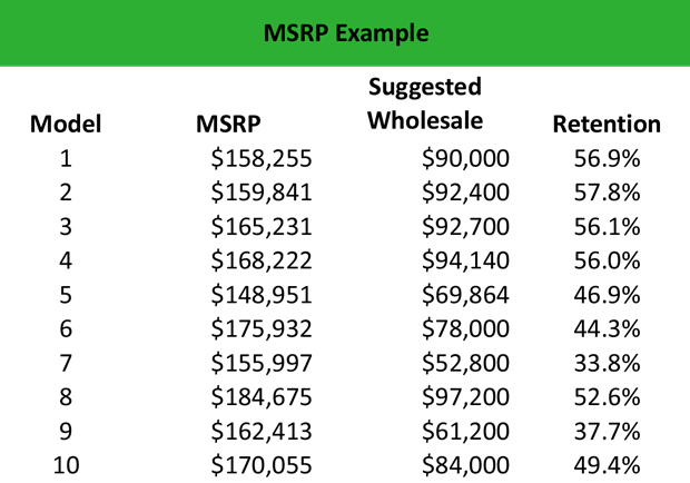 MSRP Meaning