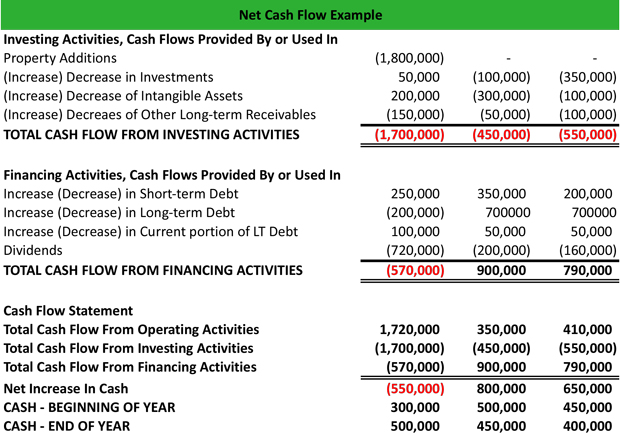 Net Cash Flow Example
