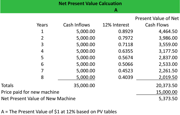 what is net present value  npv