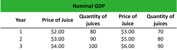 Nominal GDP Definition