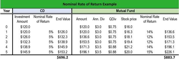 Nominal Rate of Return Example