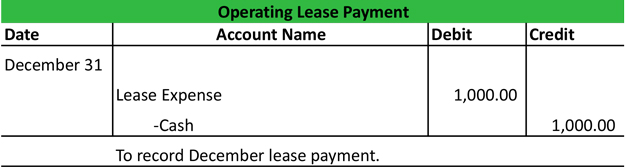 Operating Lease Journal Entry Example