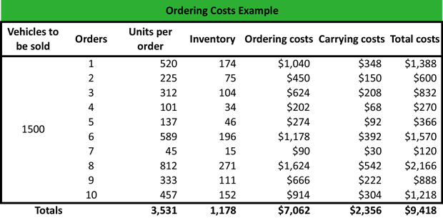 Ordering Cost Example