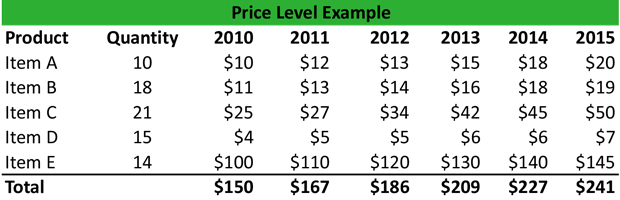 Price Level Example