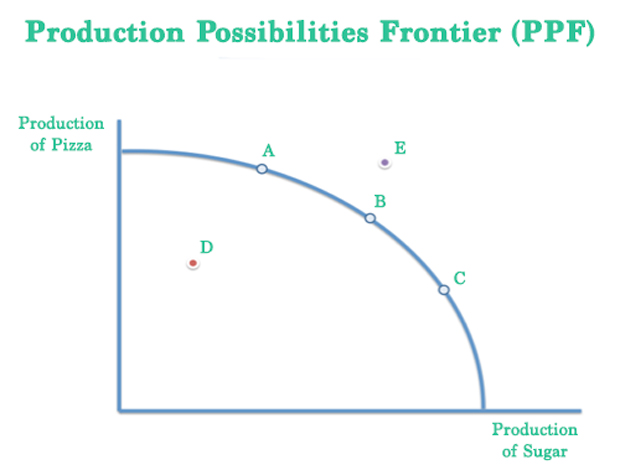 Production Possibilities Frontier Example