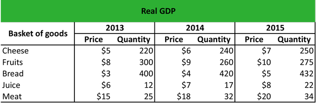 Real GDP Example