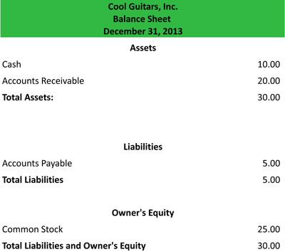 Report Balance Sheet Example