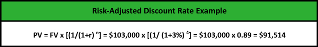 Risk Adjusted Discount Rate Meaning
