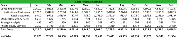 Sales Revenue Meaning