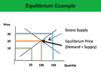 supply and demand relationship definition of