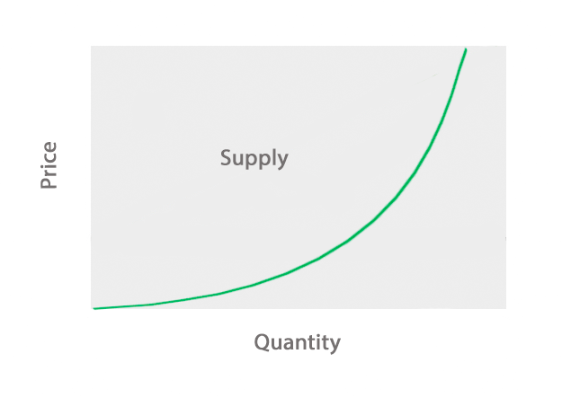 Supply Curve Example
