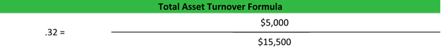 Total Asset Turnover Ratio Calculation Example