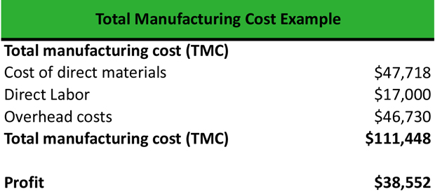 Total Manufacturing Cost Calculation