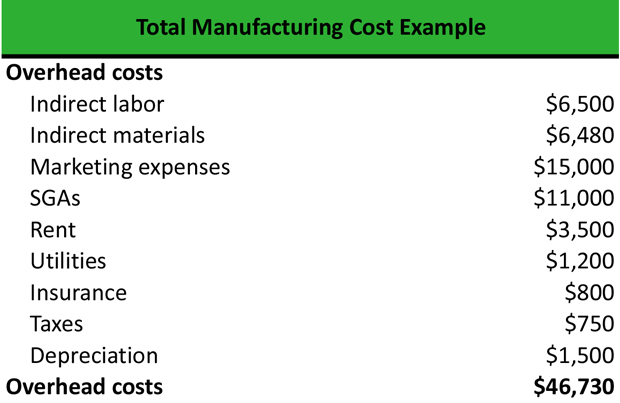What Is Total Manufacturing Cost Definition Meaning Example