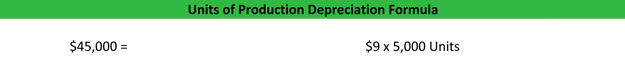 Units of Production Depreciation Calculation Example