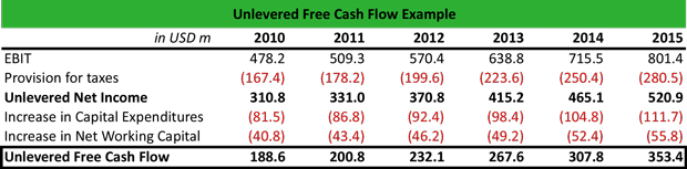 Unlevered Free Cash Flow Example