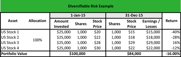 Unsystematic Risk Example