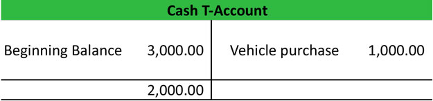 Vehicle Purchase T-Account Example