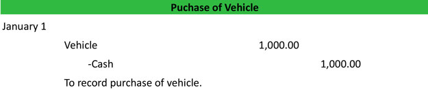 Vehicle Purchase Journal Entry Example