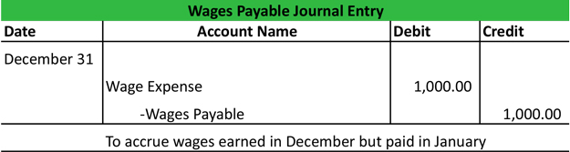 Accrue Wages Payable Journal Entry Example